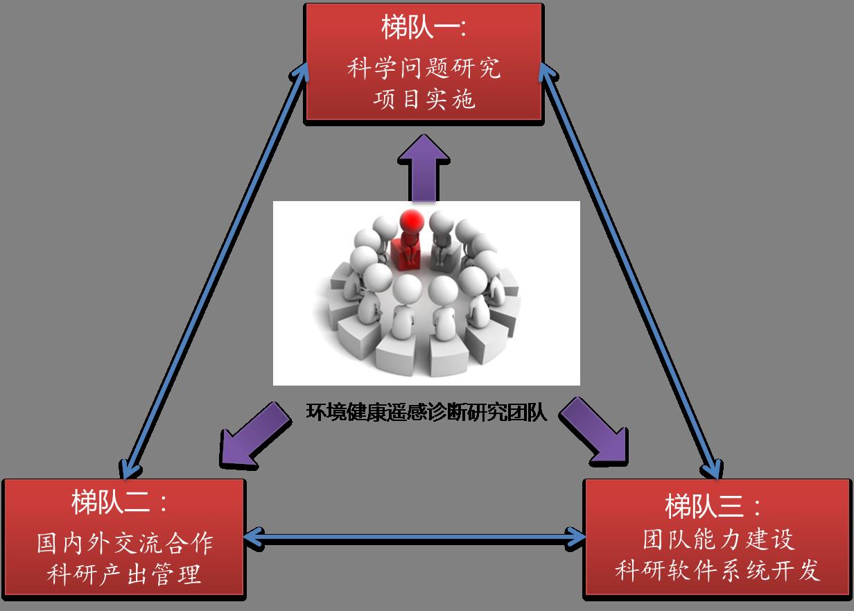 基于多源遥感数据的森林结构参数和生物量协同反演.